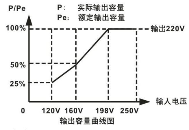 输入电压在120v时稳压器的输出容量也只有标称功率的1/4.